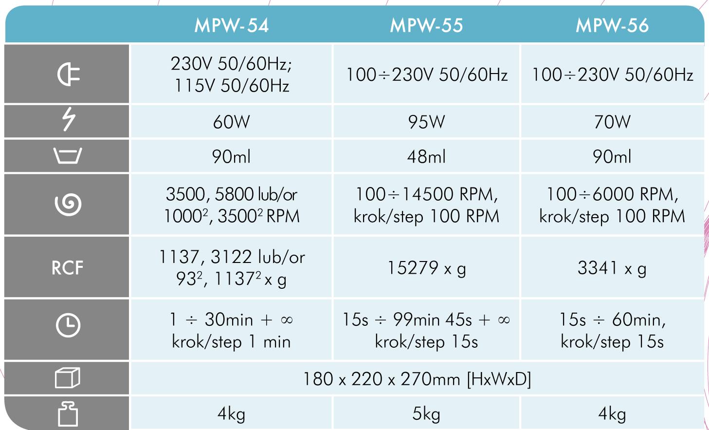 wirówki MPW